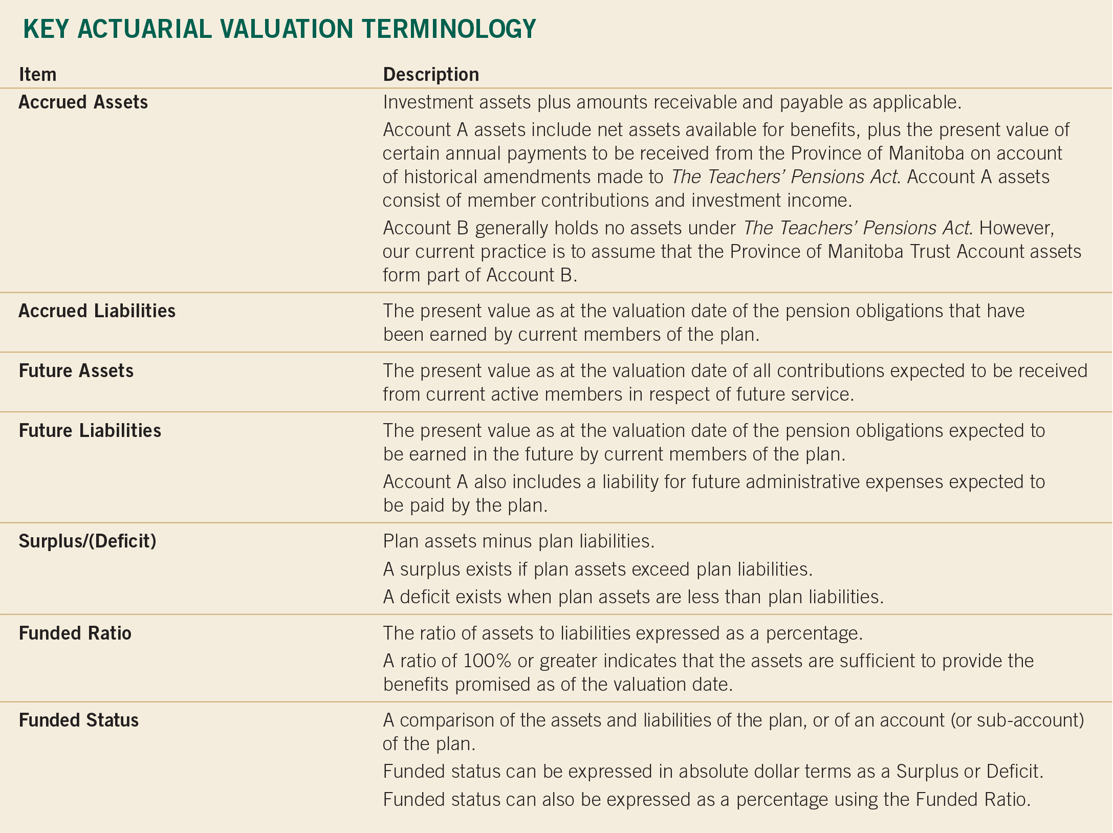 Key Actuarial Valuation Terminology v4